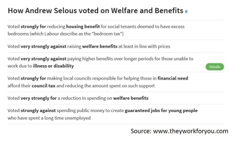 Andrew Selous MP voting record