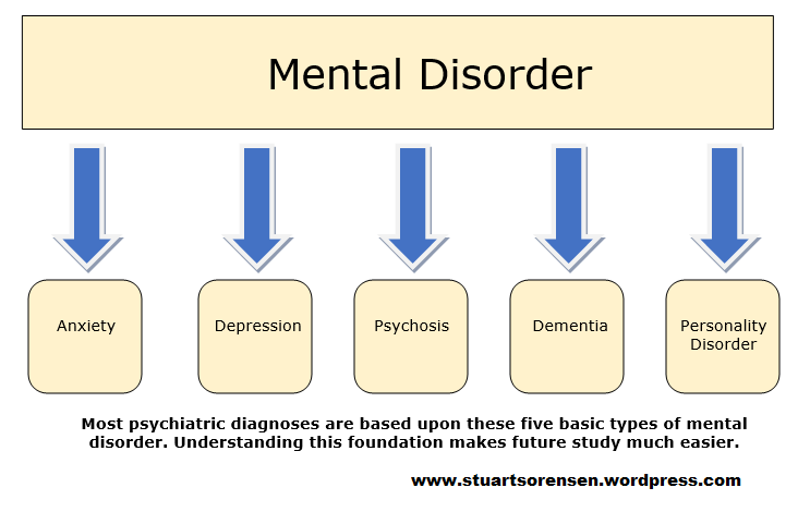 5 types of mental disorder