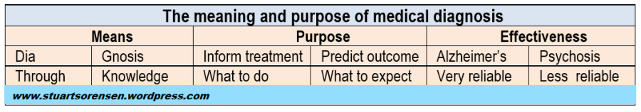 Diagnosis meaning and purpose