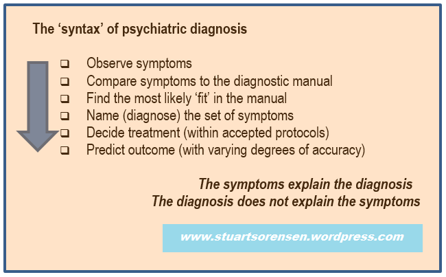 Syntax of psych diagnosis