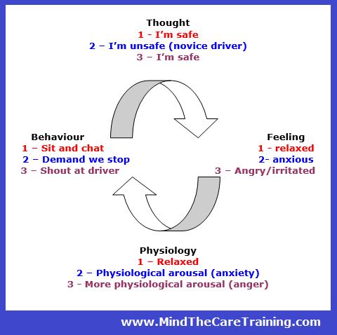 Cognitive model 1