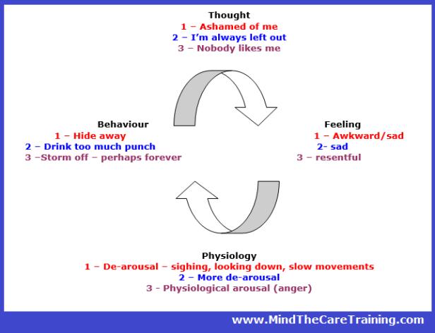 Cognitive model 2