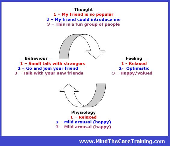 Cognitive model 3
