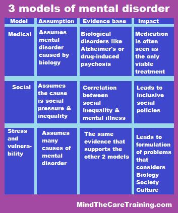 3-models-of-mental-disorder-meme