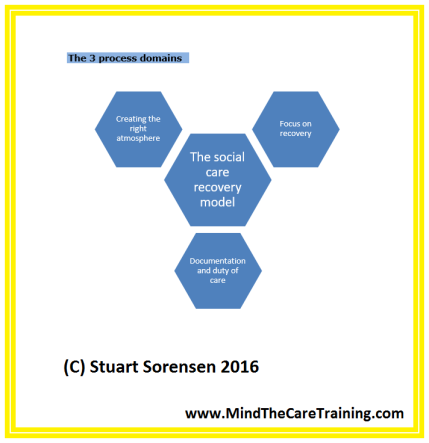 the-social-care-recovery-model-2016-3-process-domains-mind-the-care-training