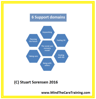 the-social-care-recovery-model-2016-6-support-domains-mind-the-care-training