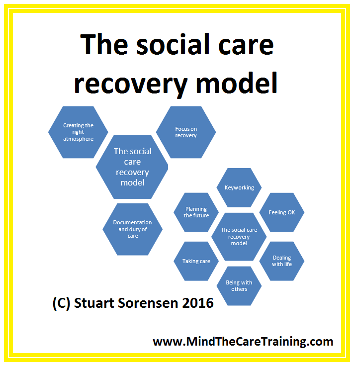 hnc socialcare understanding and supporting behaviour Understanding and supporting behaviour dj1n 34 outcome 1 marianne mcneillis hnc social care group b challenging behaviour can be explored in every client group however the client group explored here is older adults within informal care.
