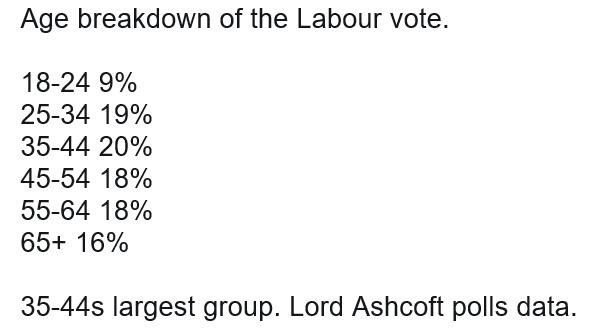 Age breakdown of the Labour vote GE2017