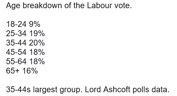 Age breakdown of the Labour vote GE2017